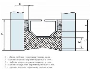 Герметизация слоев стеклопакета