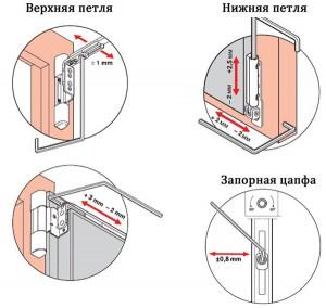 Точки регулировки фурнитуры пластикового окна