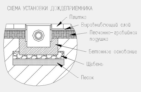 Схема монтажа дождеприёмника