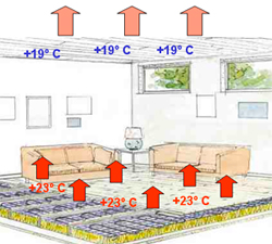 Распределение потоков тёплого воздуха в помещении при использовании системы отопления - тёплый пол