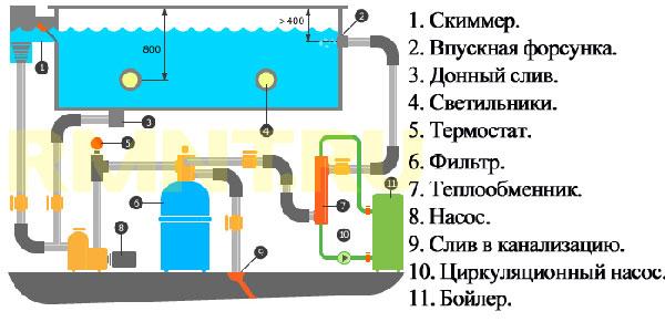 Устройство скимерного бассейна