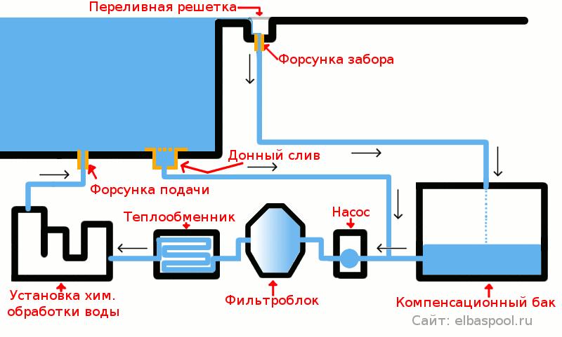 Конструктивные элементы системы переливного бассейна