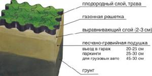 Укладка газонной георешетки
