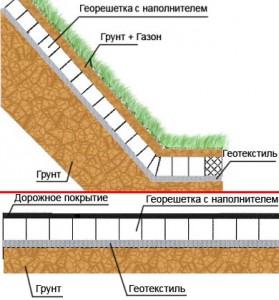 Применение армирующей георешётки