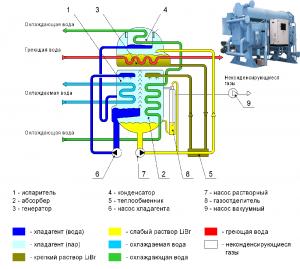 В этих чиллер-системах применяется вода и специальный абсорбер (к примеру, бромид лития) вместо пресловутого фреона.