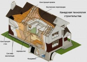 Дом построенный по каркасно-панельной технологии