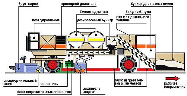 Схема расположения основных агрегатов ремиксера.