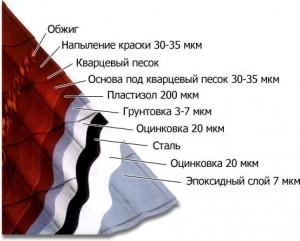 Структура защитных слоёв металлочерепицы