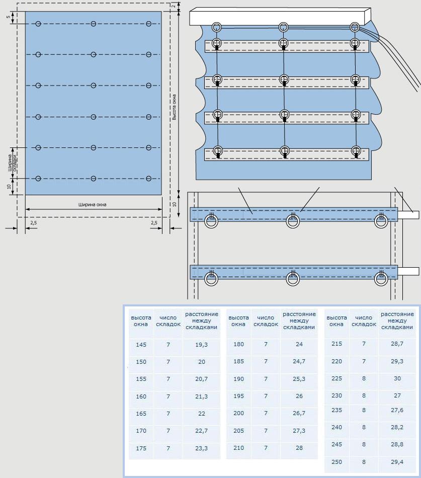 Эскизы для изготовления римских штор своими руками