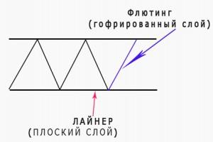 Структура горокартона