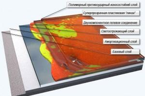 Слои (конструкция) интерактивной плитки для декоративной отделки помещений