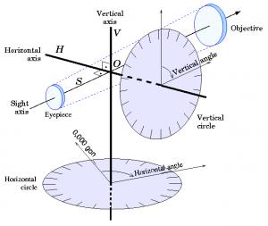 Принцип использования теодолита