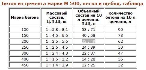 Таблица для приготовления бетона из цемента м500