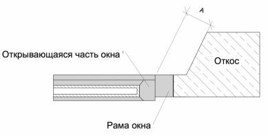 Расстояние между окном и откосом