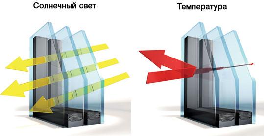 Стеклопакеты Unilux