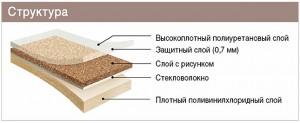 Структура (слои линолеума)