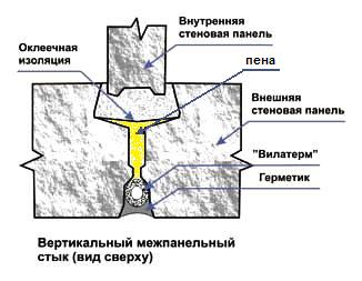 Заделка межпанельных швов чебоксары