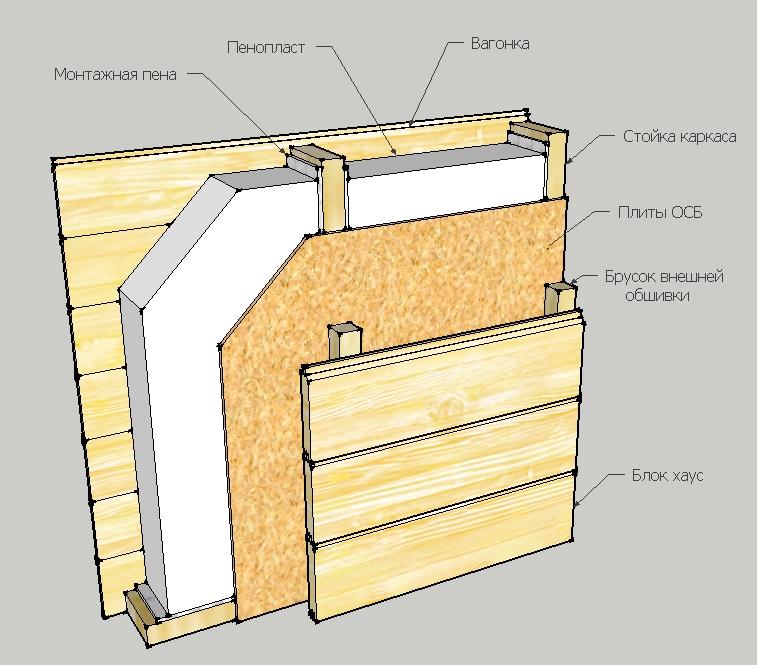 Как сделать изотермический Каркасный дом 6х6 своими