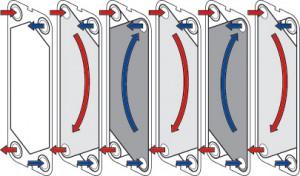 Пластинчатые теплообменники