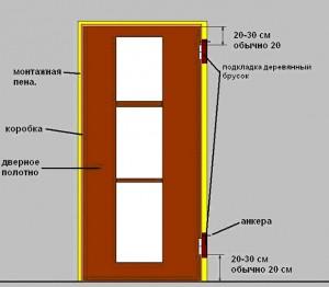 Короб дверей