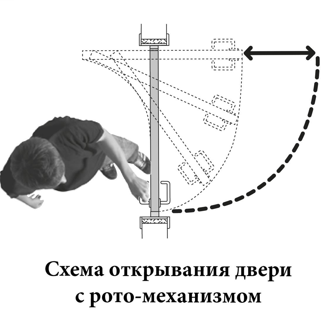 Рото механизм