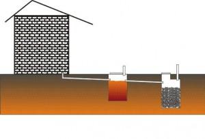 Системи утилізації відходів (септики)