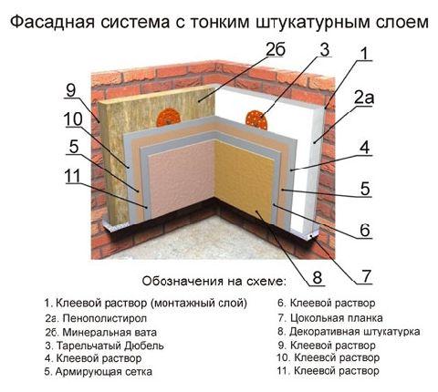 методы утепления стен