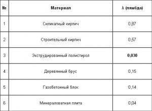 Значение коэффициента теплопроводности для разных материалов