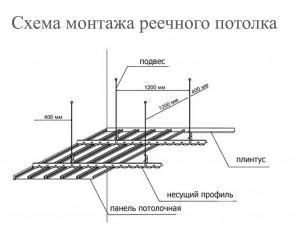 Алюминиевые реечные подвесные потолки