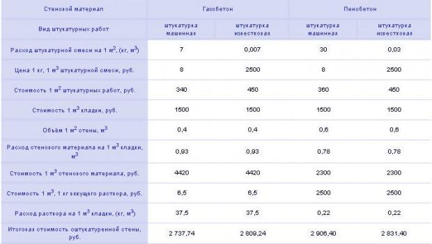 пенобетон или газобето