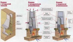 Технология кладки камина - этапы