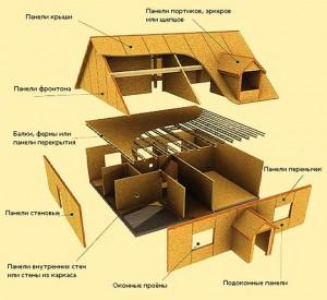 Строим дом из SIP-панелей