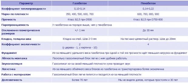 Пенобетонные блоки или газобетонные блоки