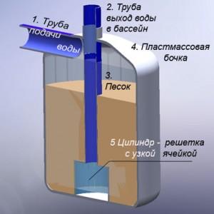 Устройство и принцип действия песочного фильтра для бассейна
