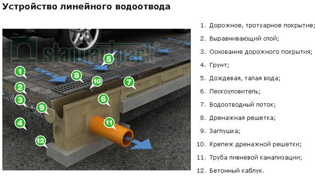 Устройство линейного водоотвода
