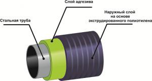 Труба ВУС