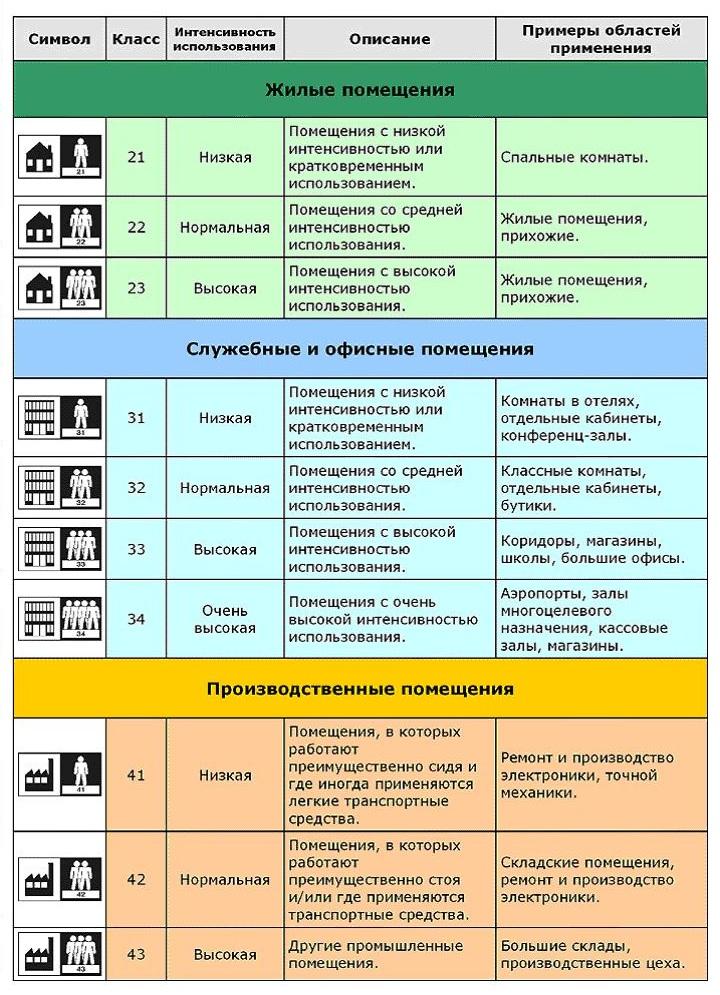 Таблица: Европейская классификация линолеума