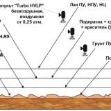 Схема применения порозаполнителя для дерева