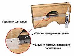 Теплоизоляция-герметик «Теплый шов»