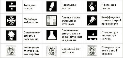 Таблица условных обозначений / маркировки кафельной плитки