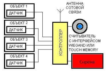 ohrannaya-signalizaciaya-gsm