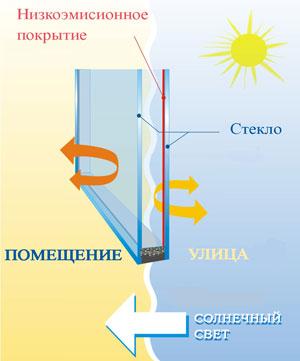 Низкоэмиссионные стекла в стеклопакетах