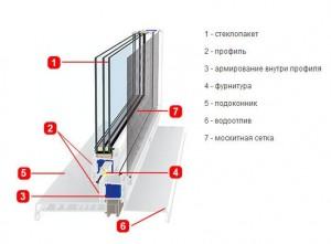 Водоотлив в конструкции пластикового окна