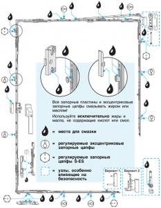 Места чистки и точки смазки фурнитуры ПВХ окон