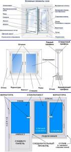 Структура пластикового окна
