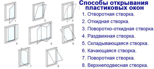 Декорирование пластиковых окон