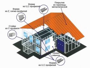 Металлические профильные системы для каркасного строительства