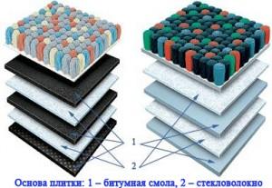 Многослойная структура ковровой плитки