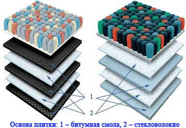 Ковровая плитка: укладка, преимущества и особенности