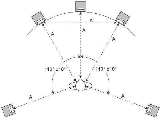 Схема расстановки динамиков акустической системы 5.1 относительно слушателя